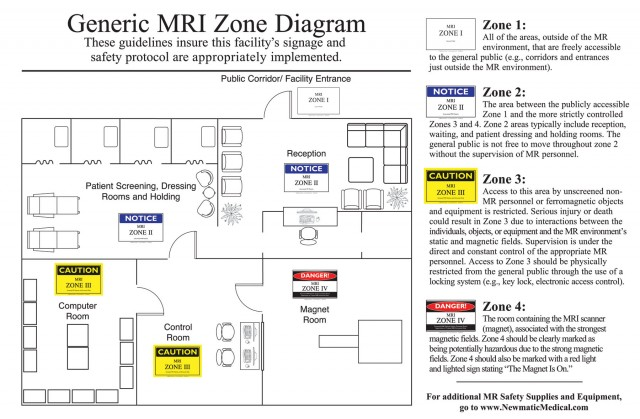 MRI Zone General Diagram Sign